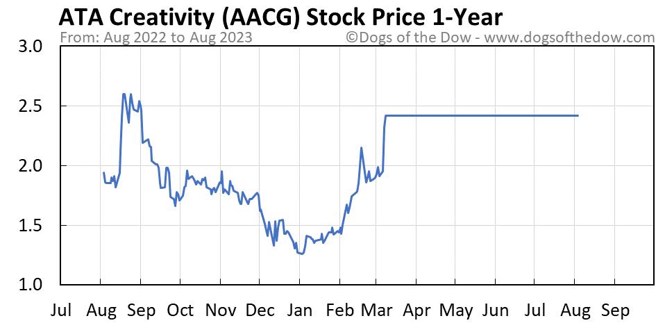 AACG 1-year stock price chart