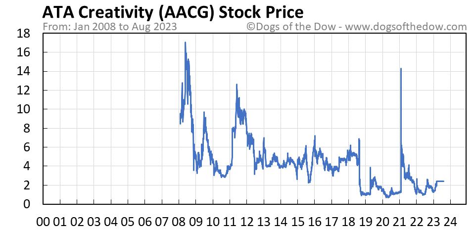 AACG stock price chart