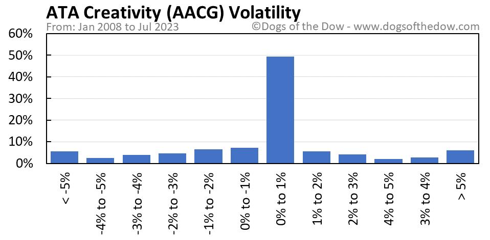 AACG volatility chart