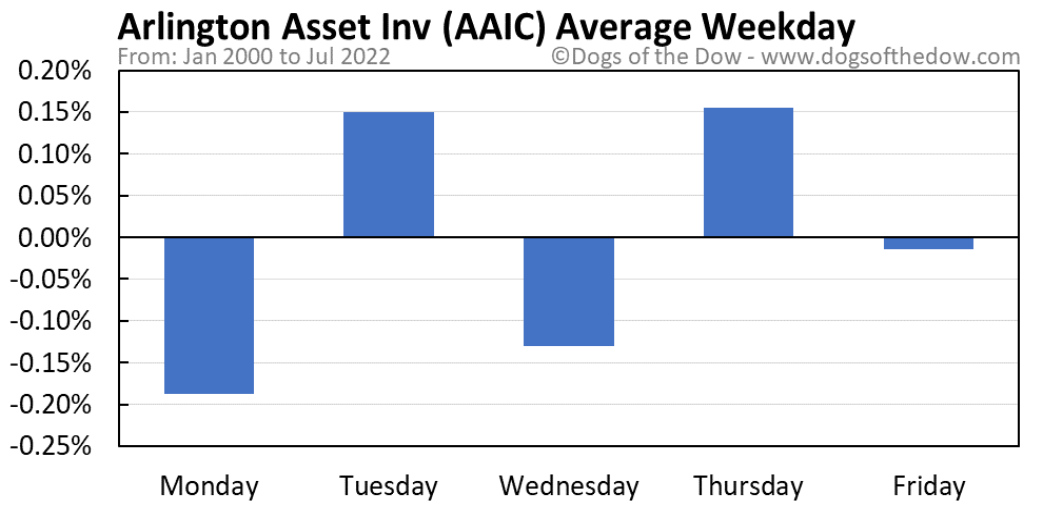 AAIC average weekday chart