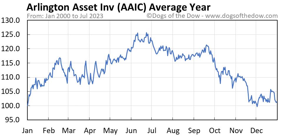 AAIC average year chart