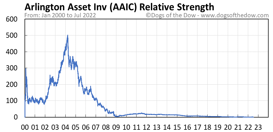 AAIC relative strength chart