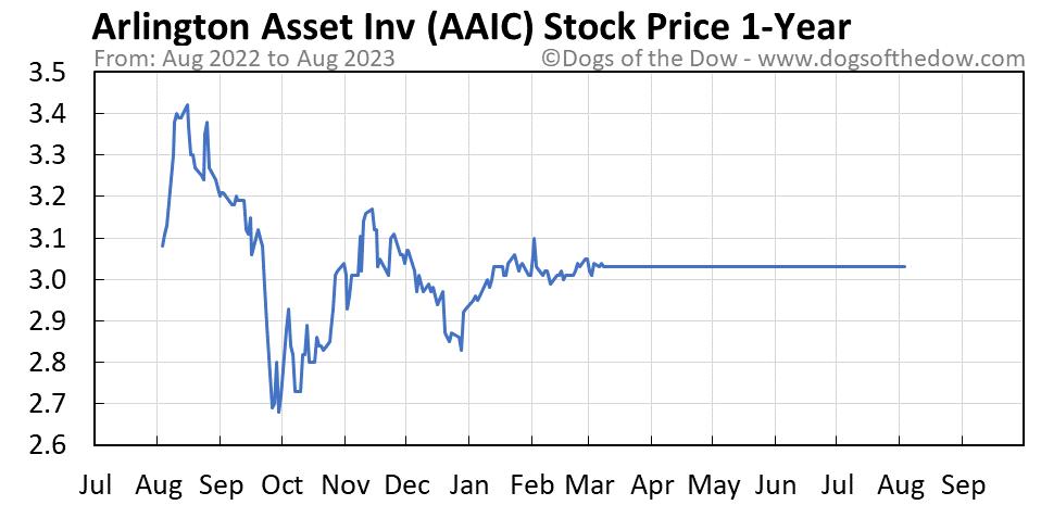 AAIC 1-year stock price chart