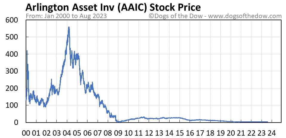 AAIC stock price chart