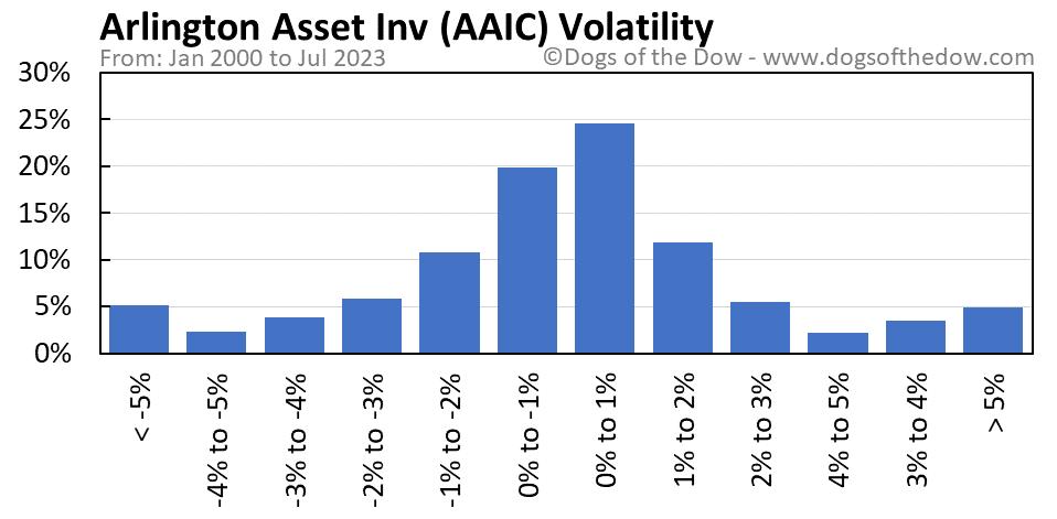 AAIC volatility chart
