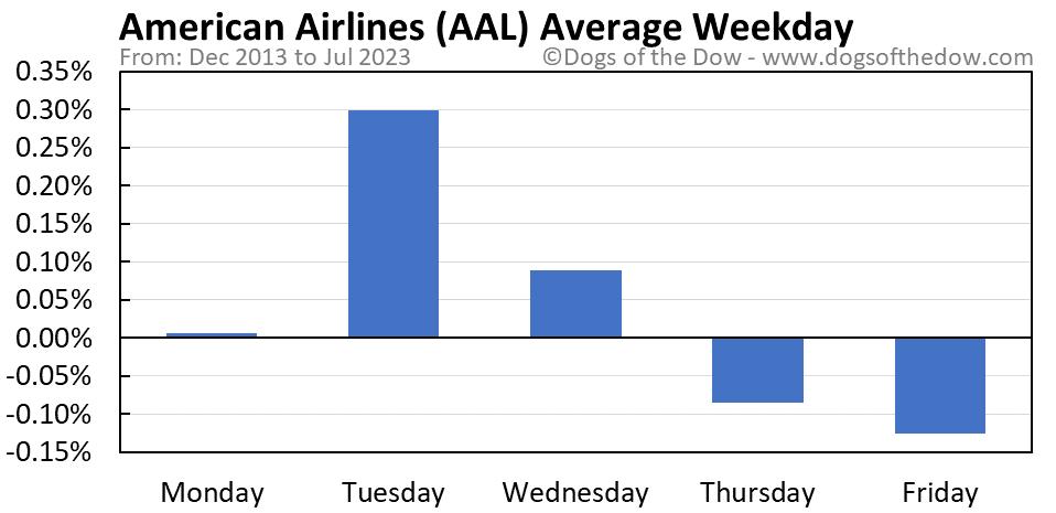 AAL average weekday chart