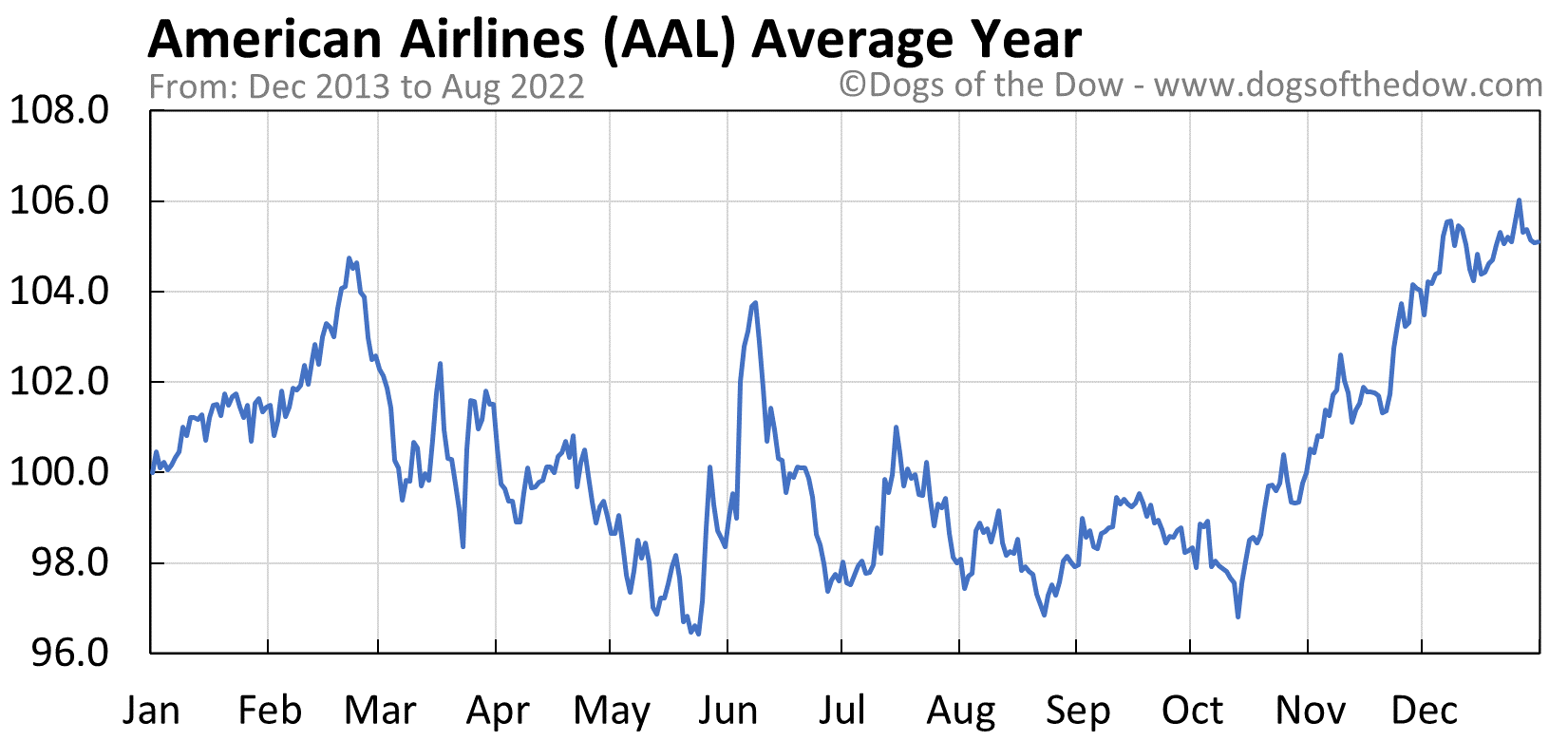AAL average year chart