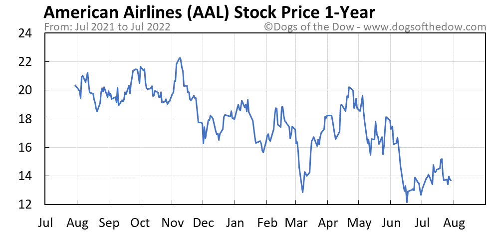 AAL 1-year stock price chart