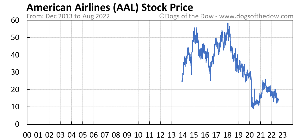 AAL stock price chart