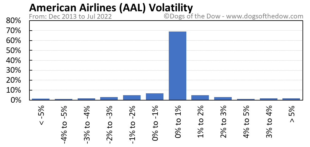 AAL volatility chart
