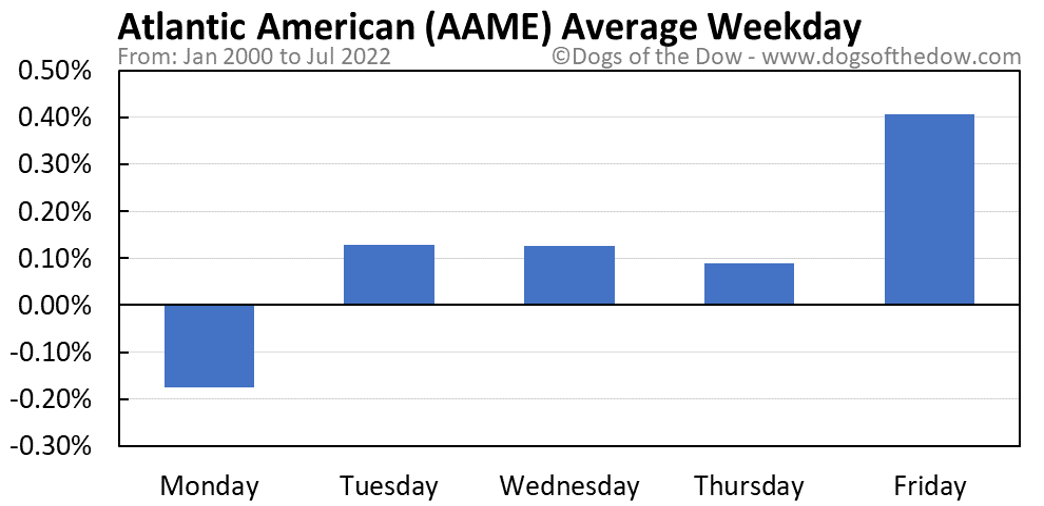 AAME average weekday chart