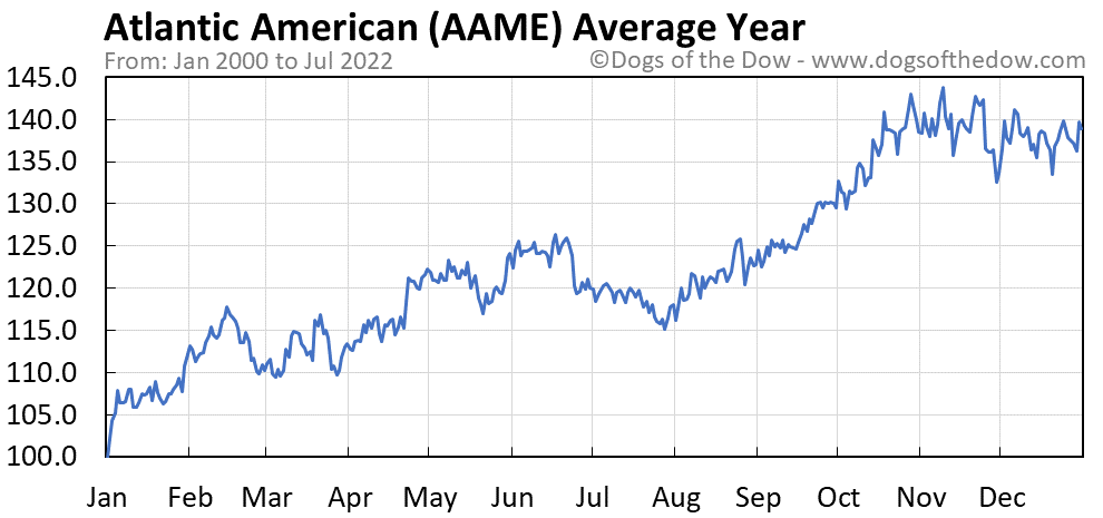 AAME average year chart