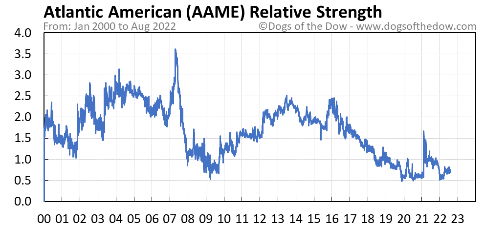 AAME relative strength chart