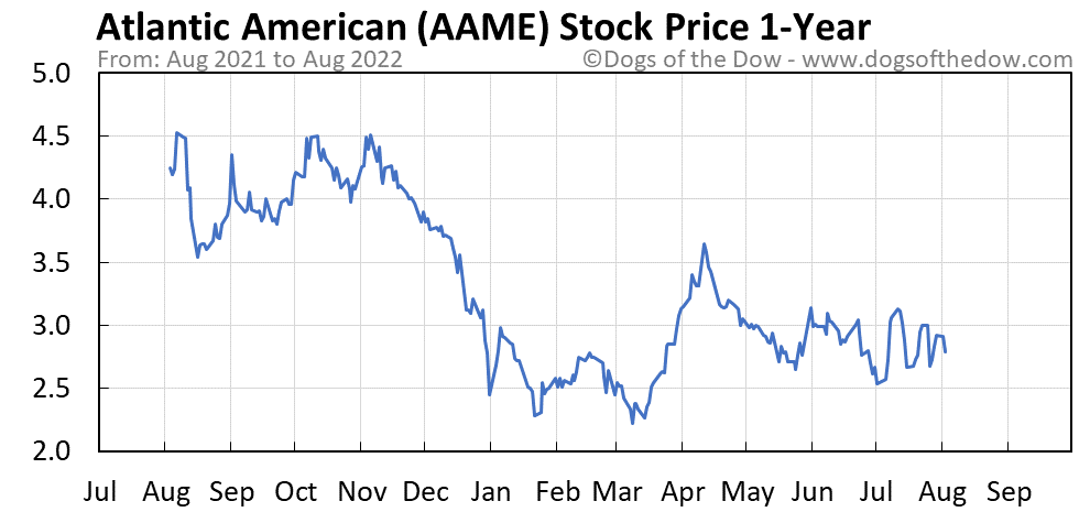 AAME 1-year stock price chart