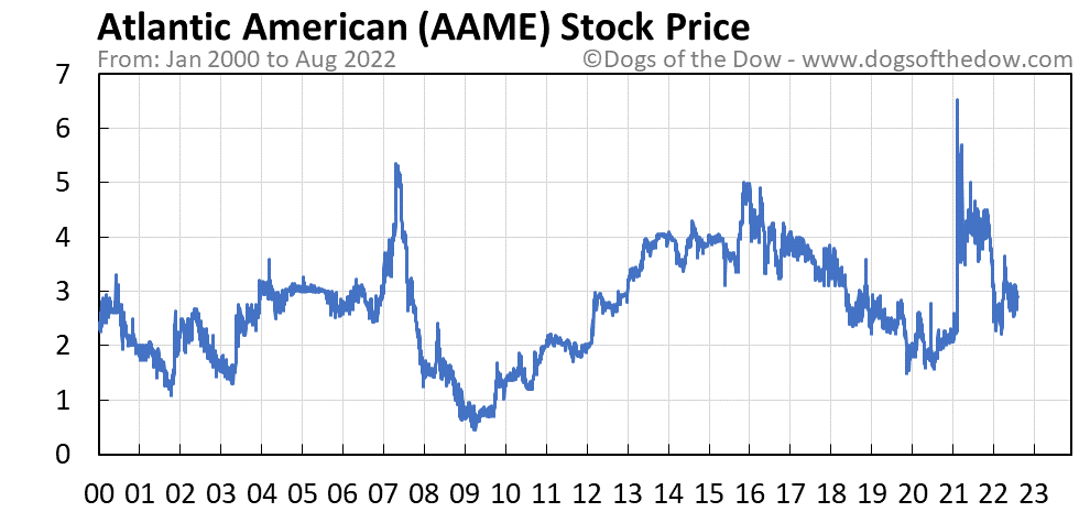 AAME stock price chart