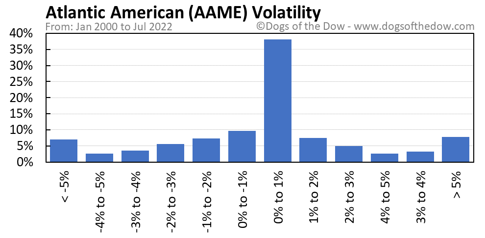 AAME volatility chart