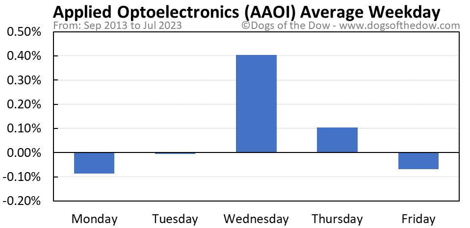 AAOI average weekday chart