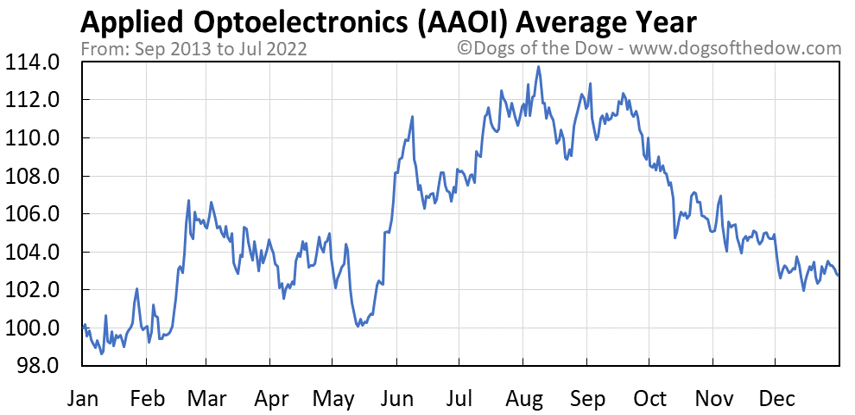 AAOI average year chart