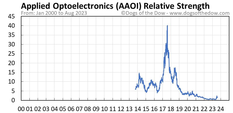 AAOI relative strength chart