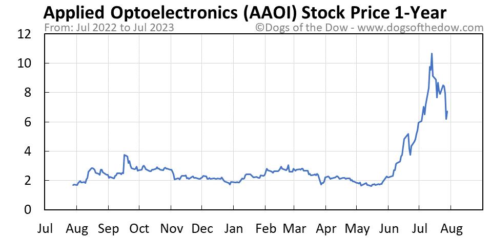 AAOI 1-year stock price chart