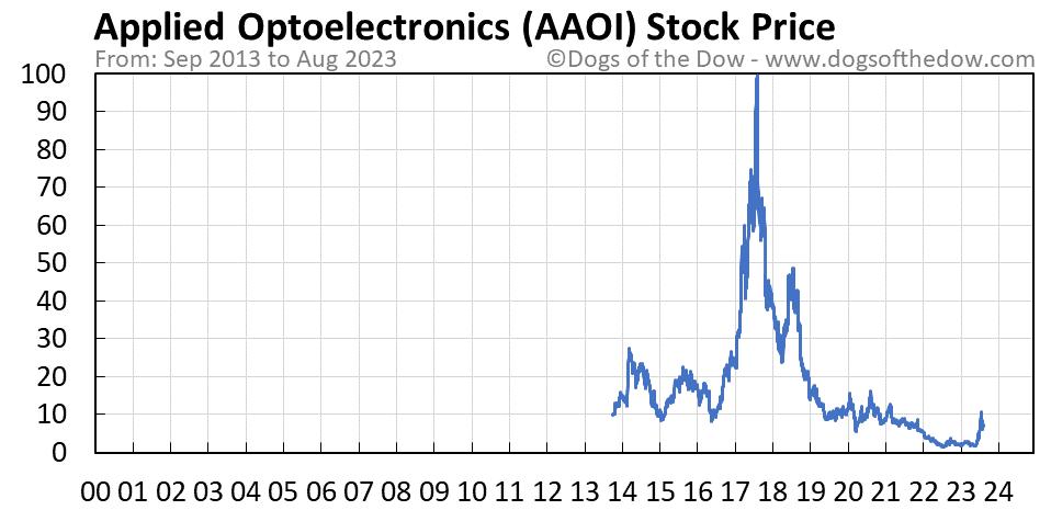 AAOI stock price chart