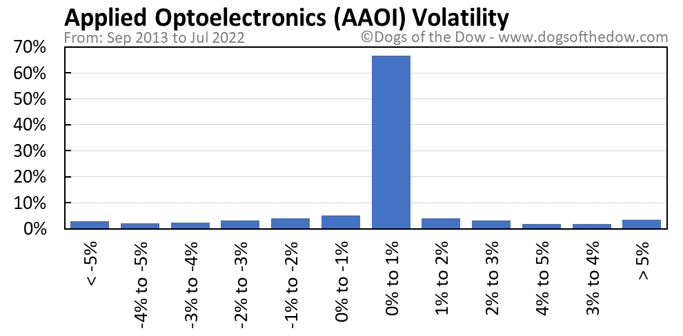 AAOI volatility chart