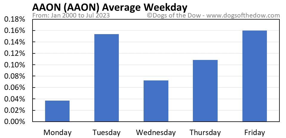 AAON average weekday chart
