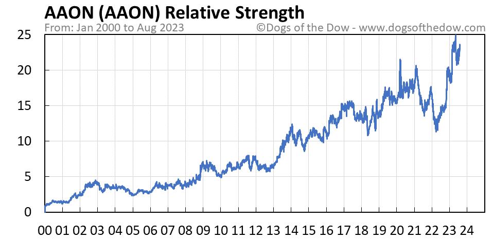 AAON relative strength chart