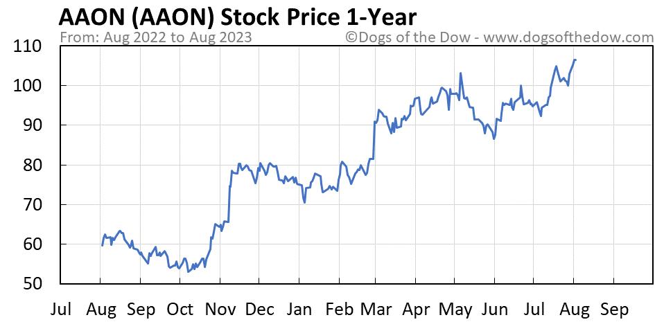 AAON 1-year stock price chart