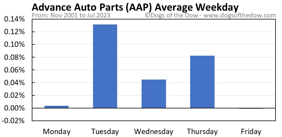 AAP average weekday chart