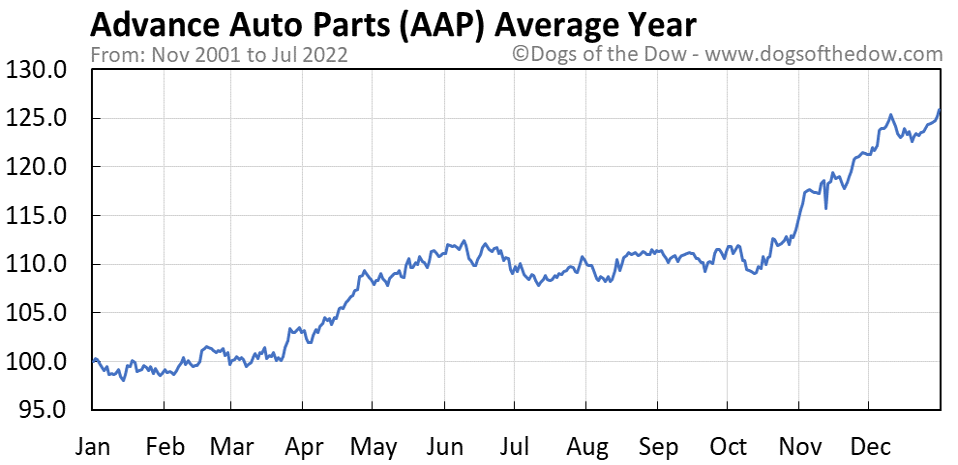 AAP average year chart