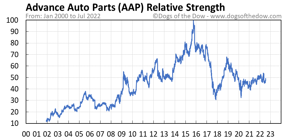 AAP relative strength chart
