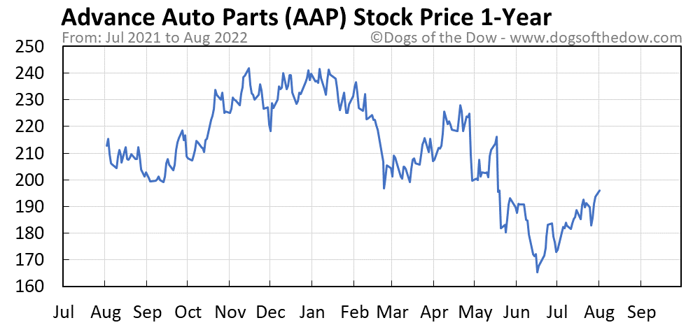 AAP 1-year stock price chart