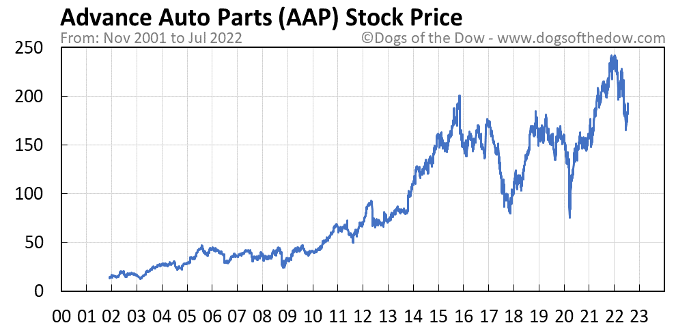 AAP stock price chart