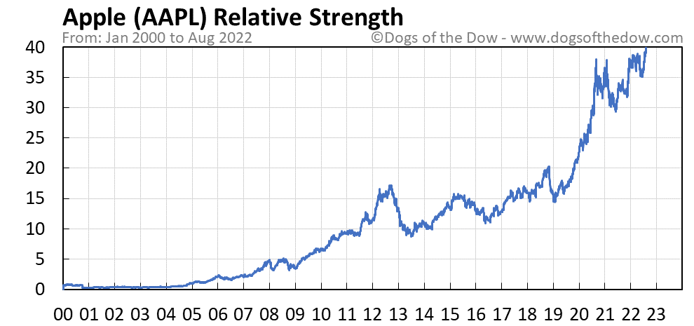 AAPL relative strength chart
