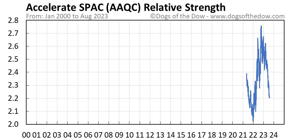 AAQC relative strength chart
