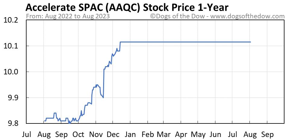 AAQC 1-year stock price chart