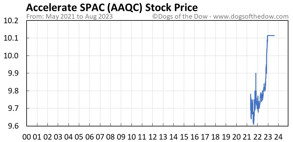 AAQC stock price chart