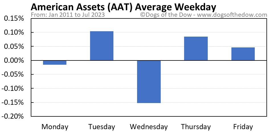 AAT average weekday chart