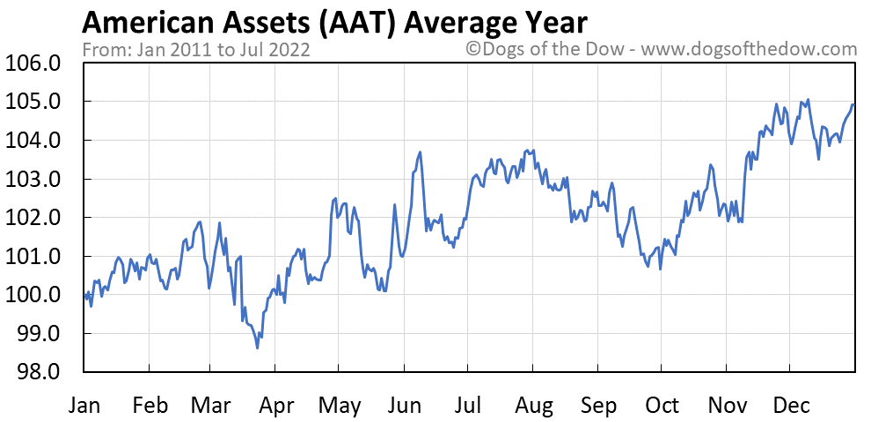 AAT average year chart