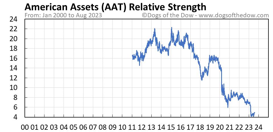 AAT relative strength chart