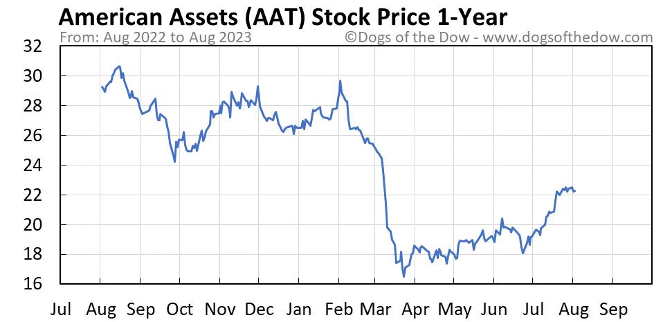 AAT 1-year stock price chart