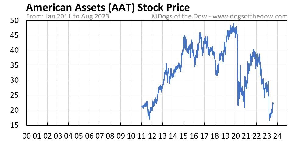AAT stock price chart
