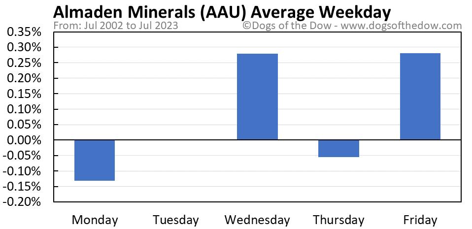 AAU average weekday chart