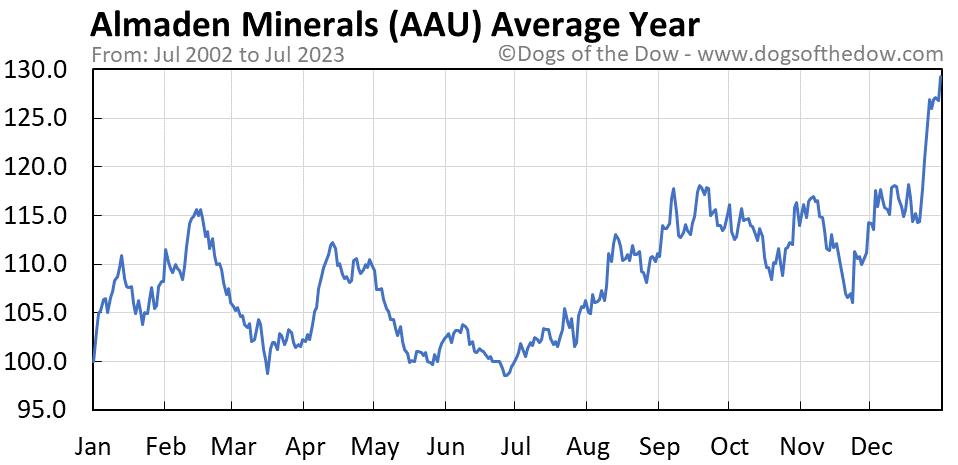 AAU average year chart