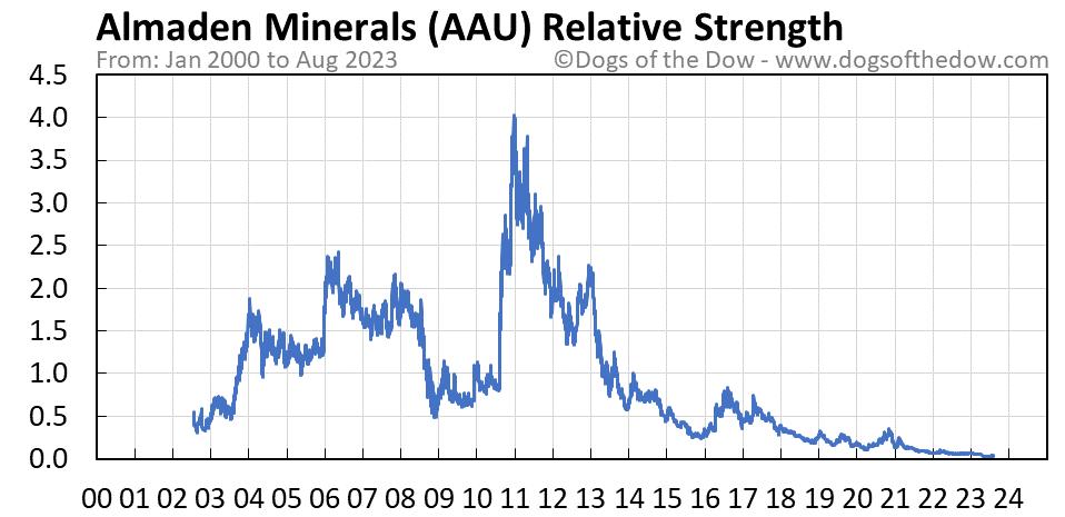 AAU relative strength chart