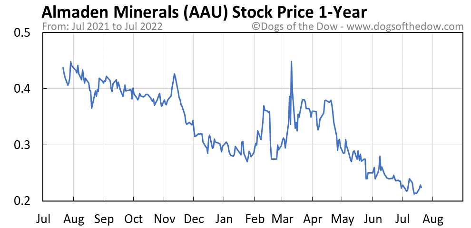 AAU 1-year stock price chart