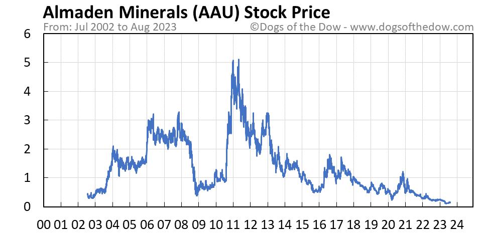 AAU stock price chart