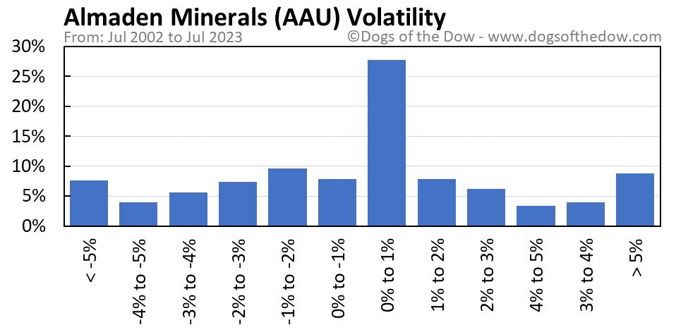 AAU volatility chart