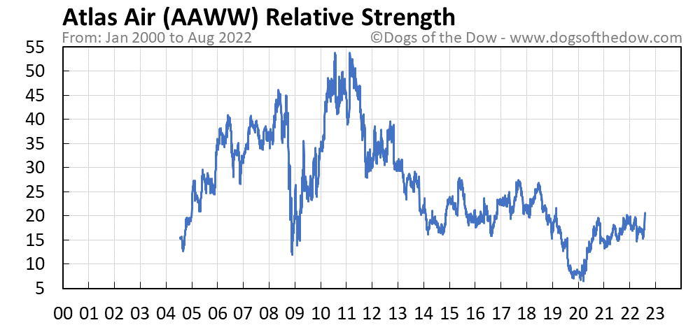 AAWW relative strength chart